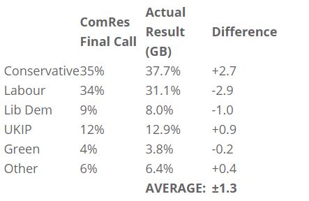 ComRes 2015 predictionss