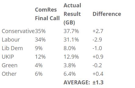 ComRes 2015 predictionss