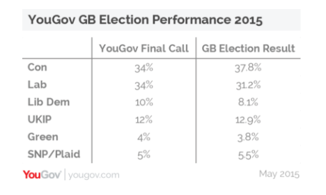 YouGov 2015 predictions