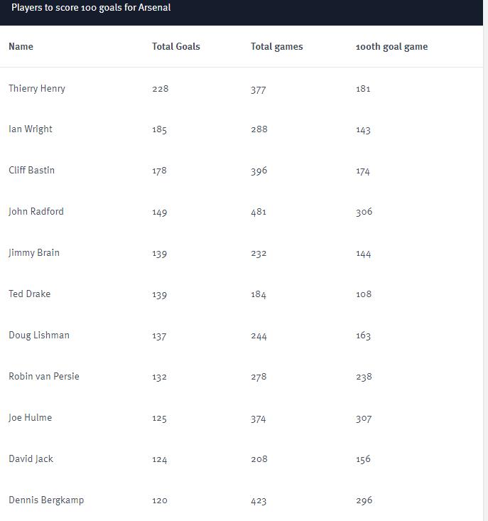 arsenal scorers
