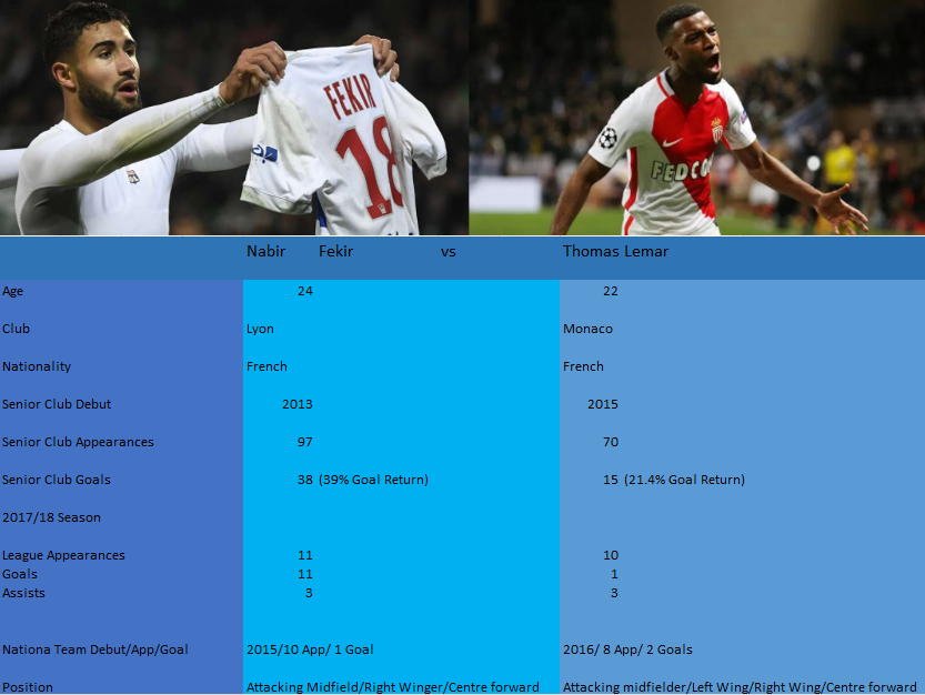 Fekir vs Lemar in numbers.PNG