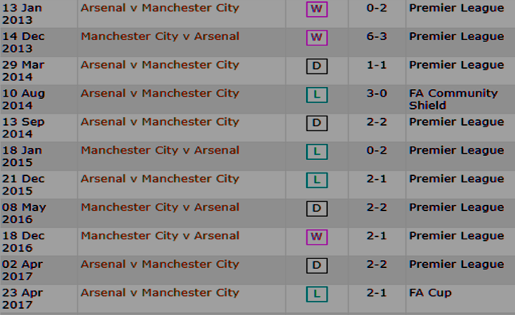 Man city vs arsenal head to head.PNG