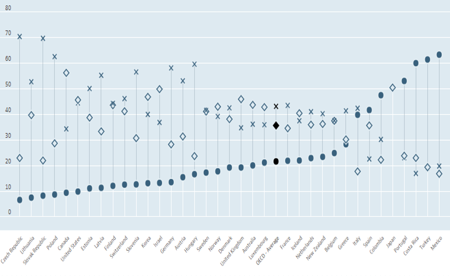 OECD Most educated country.PNG